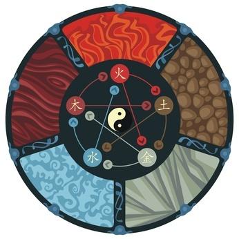 Uso Clínico de la Dinámica de Generación y de Control de los Cinco elementos